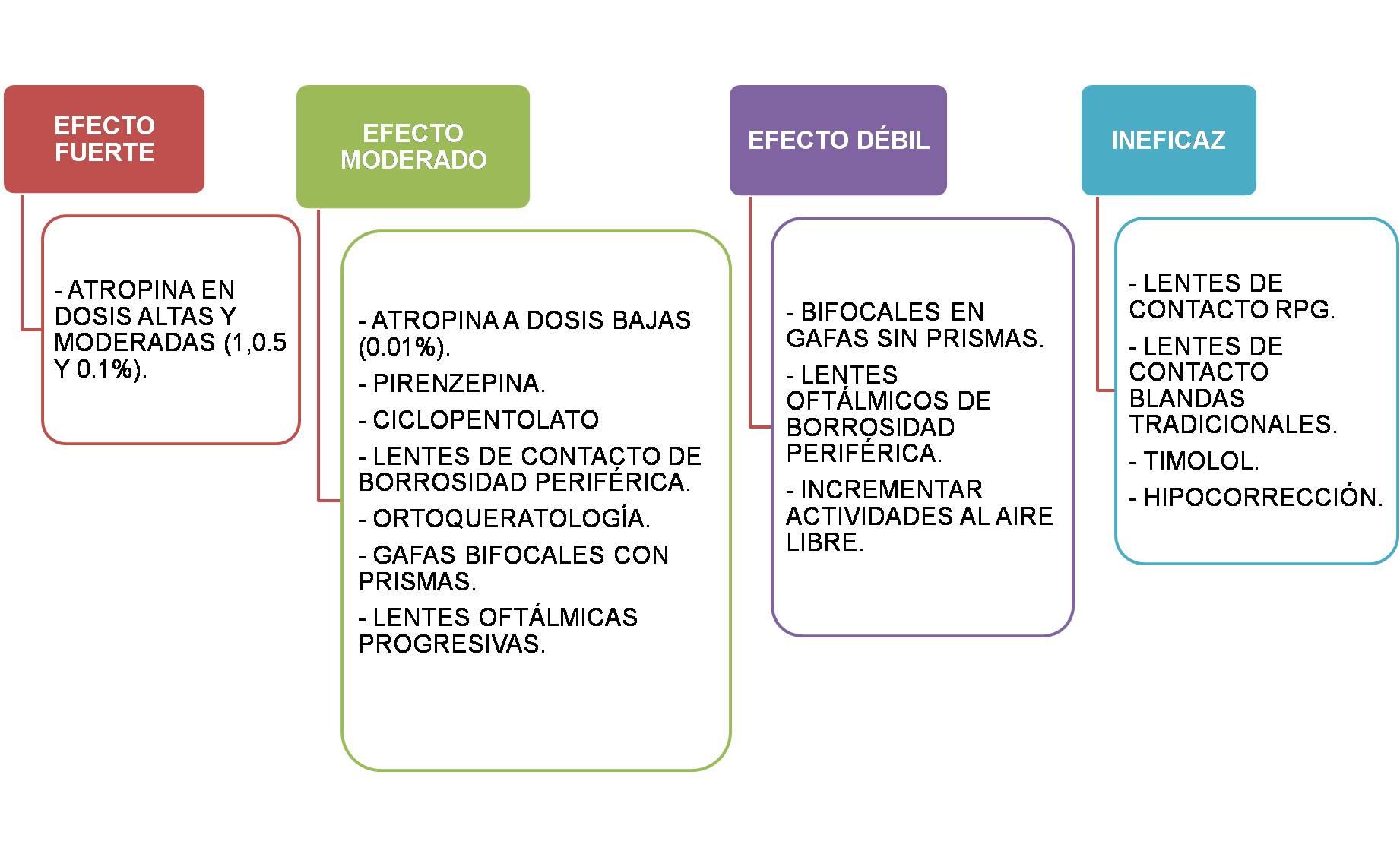 grupos-de-tecnicas-de-control-miopico-segun-su-efecto
