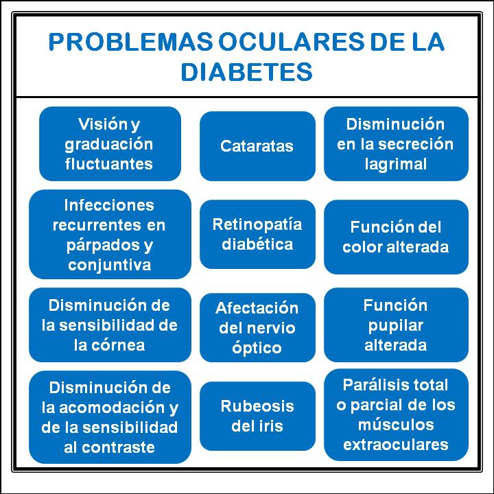 Día Mundial de la Diabetes. Problemas oculares de la Diabetes